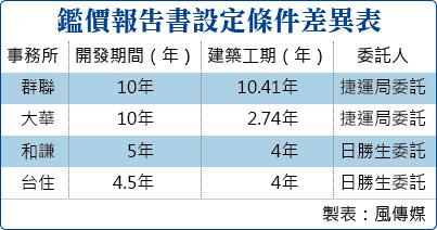 20150312-SMG0034-T01-鑑價報告書設定條件差異表.jpg