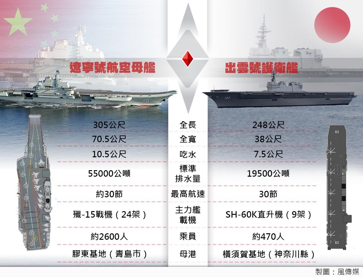 日本最大軍艦「出雲號」服役 陸媒:遼寧艦有對手了!