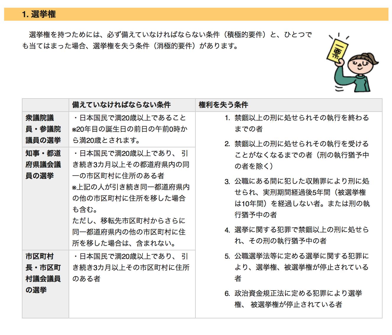 日本目前的選舉權年齡限制與相關規定。(日本總務省官網)