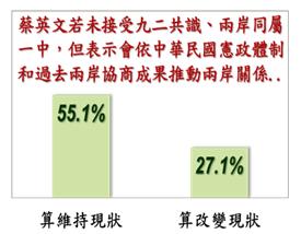若蔡英文上任後並未接受九二共識或兩岸同屬一中,但會根據中華民國憲政體制和過去兩岸協商的成果推動兩岸關係,有55.1%民眾認為此舉算是維持現狀,(台灣指標民調公司)