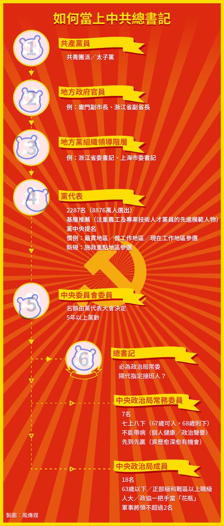 中共十九大:中國領導人地位爬升圖(AP)