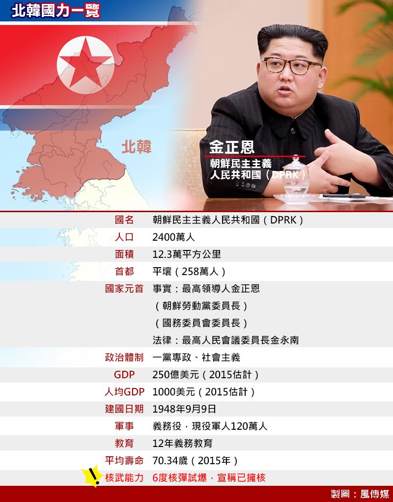 北韓國力一覽。(製圖:風傳媒) 北韓 金正恩 川金會 朝鮮