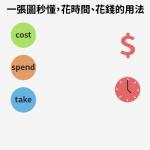 一張圖秒懂!當中文都翻成「花時間、花錢」,英文該用spend、cost還是take?