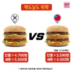 還說台灣讓人活不下去?13張物價對照圖,讓韓國人都喊:想立刻衝去台灣囤貨!