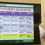 H7N9禽流感入侵台灣!今年首例、近年5例都從對岸來