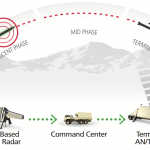 薩德攔得住金正恩的野心嗎?美軍首次成功攔截中程彈道飛彈