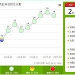 景氣燈號連8綠 國發會:國內景氣持續回溫