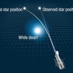 天文學家用重力為星球「秤重」讓愛因斯坦「不可能的希望」成真!