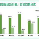 民進黨前瞻基礎建設二次民調 整體支持率達65.6%,支持軌道建設53%