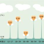 風數據》你以為只有退休族才有空做志工嗎?台灣志工人數最多的其實是這個族群…