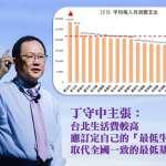 台北物價水準高,丁守中提「台北市最低生活工資」
