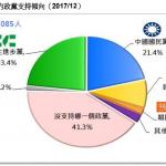 台灣民意基金會民調》民進黨支持度9月起急遽下滑,和國民黨只差2個百分點