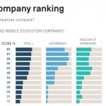 哪家網路公司最重視言論自由與用戶隱私?美智庫:中國百度倒數第一