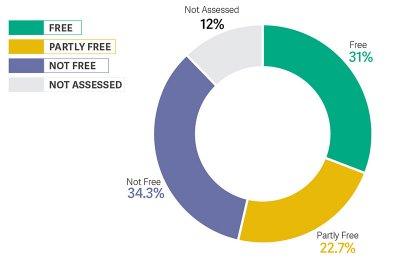 「自由之家」報告出爐 中國成為網路自由倒數第一。(取自網路)