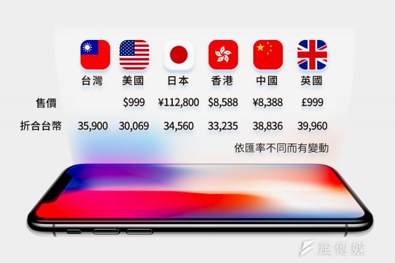 iPhone X首波販售國價格比一比。(風傳媒製圖)