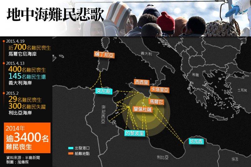 地中海難民悲歌。(照片:美聯社,製圖:風傳媒)