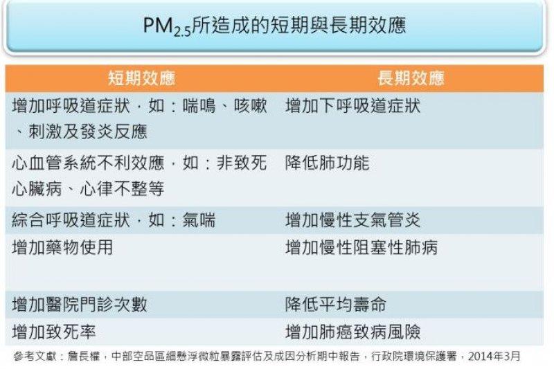 細懸浮微粒PM2.5