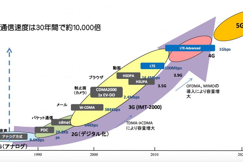 網路通訊的速度近30年增加了萬倍之多。(翻攝日本總務省報告)