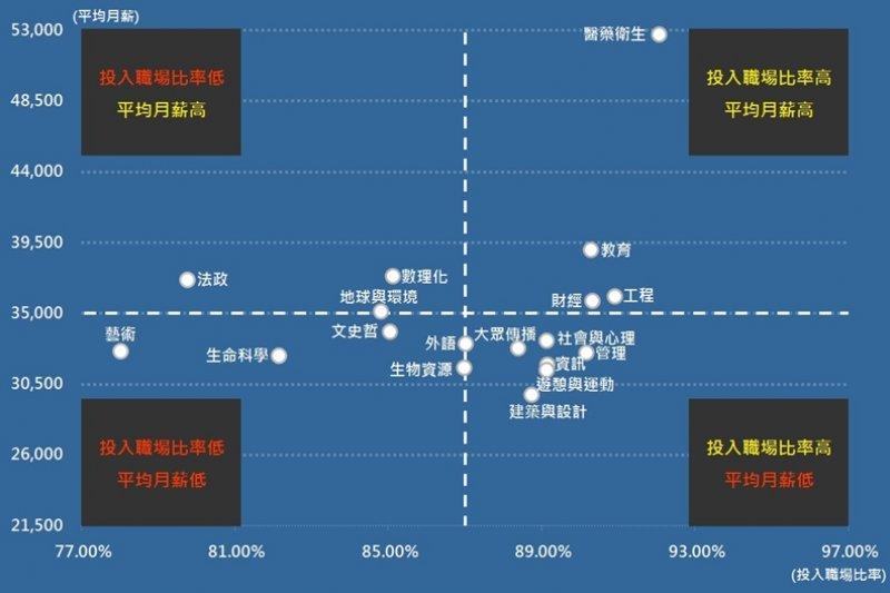 (圖/1111人力銀行 職場大數據提供)