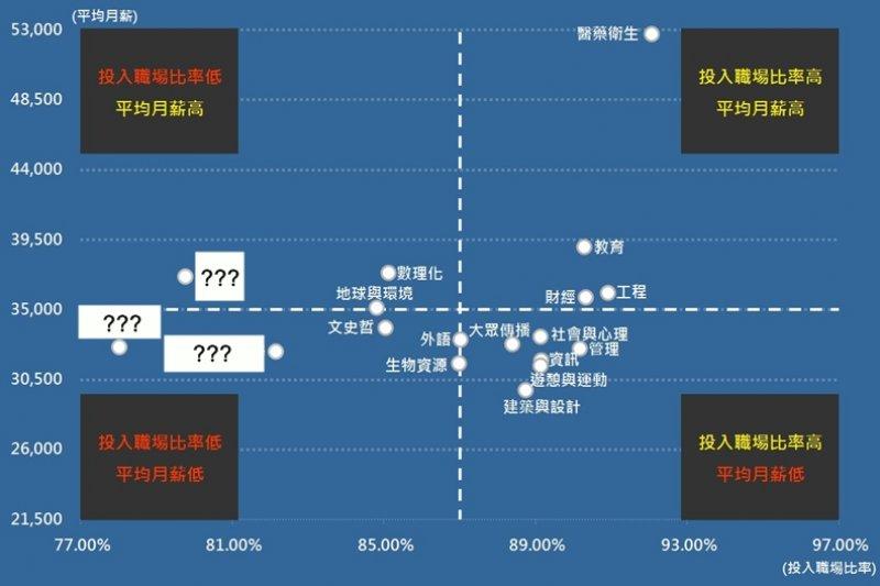 「錢途」也是很多人在選擇科系時的考量依據之一。(圖/1111人力銀行 職場大數據提供)