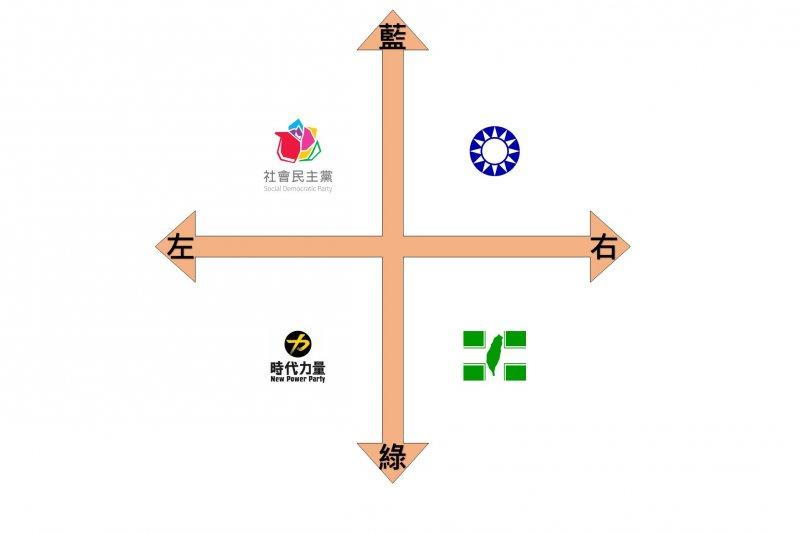 政黨比較(由作者提供).jpg