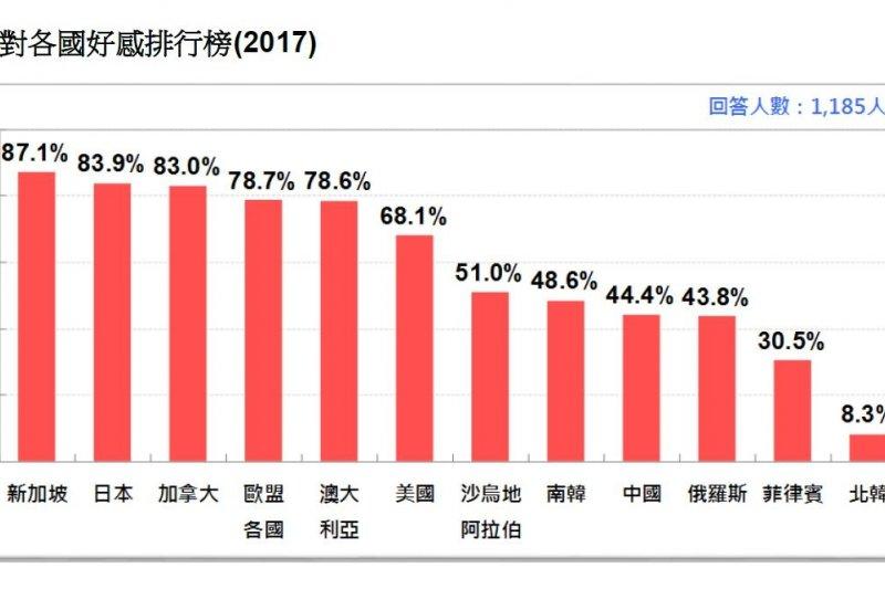 2017-03-19-台灣民意基金會3月份民調-台灣人對各國好感排行-台灣民意基金會提供