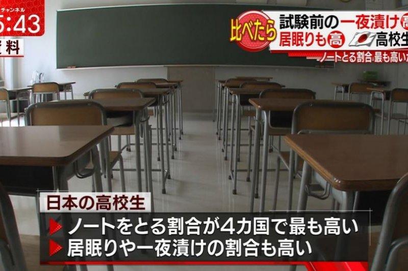 日本國立青少年教育振興機構日前針對美中日韓四國學生進行調查,發現許多日本學生常在考前臨時抱佛腳。(翻攝影片)