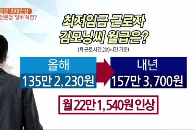 南韓當局宣布明年起調漲最低薪資至7530韓元。(翻攝影片)