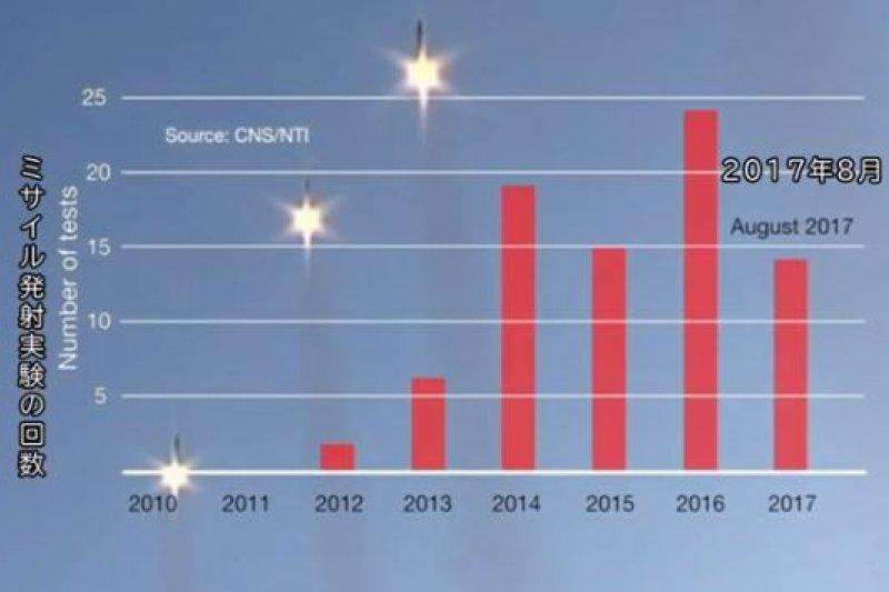 北韓近年試射飛彈次數大幅增加。(翻攝影片)