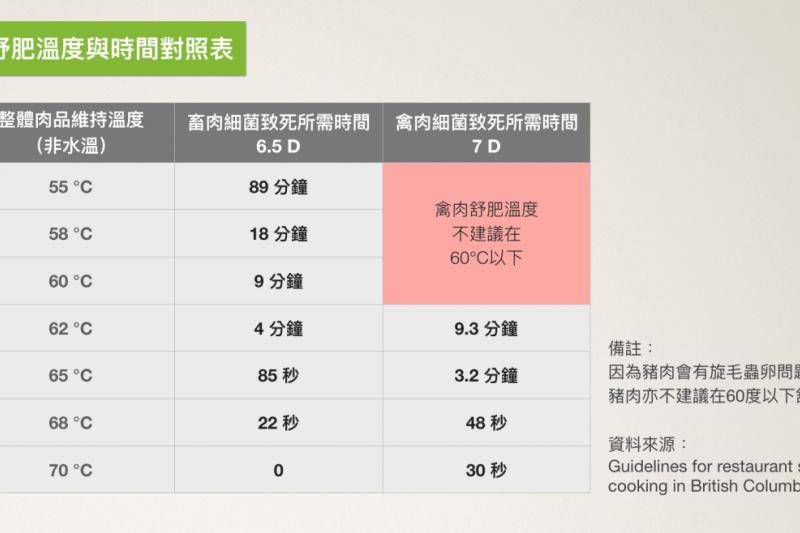 肉品舒肥溫度與時間對照表。(圖/食力foodNEXT提供)