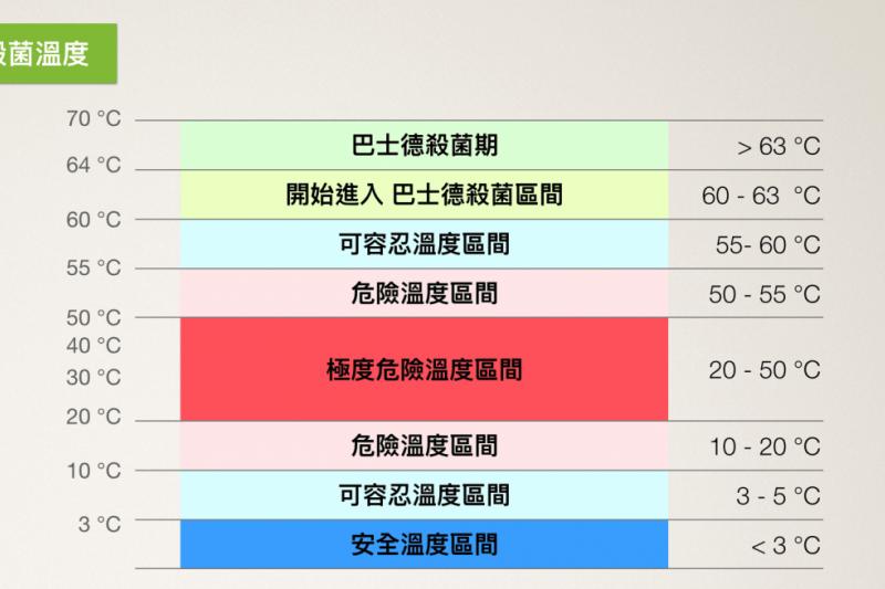 肉品殺菌溫度表。(圖/食力foodNEXT提供)