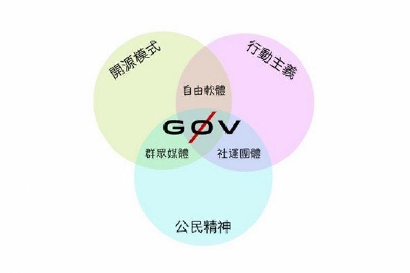 行政院希望能與民間組織合作,主動與零時政府(g0v)等接觸,希望建立協作關係,加快公共資訊發佈。(圖片截取自零時政府g0v網站)