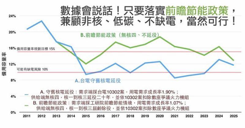 不同節能政策下備用容量率(綠盟提供).jpg