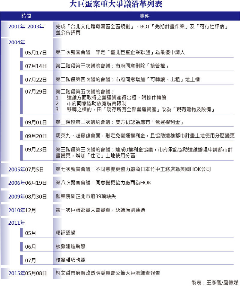 20150508-SMG0035-001-大巨蛋案重大爭議沿革列表.jpg