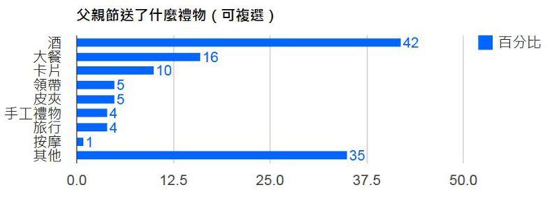 數據來源:en-Japan,本報導製表