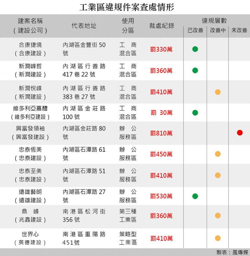 20150626-工業住宅違規查處情形