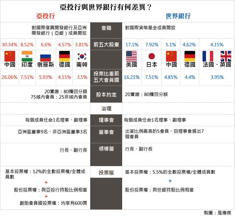 20150630-SMG0034-T01-亞投行與世界銀行有何差異?.jpg