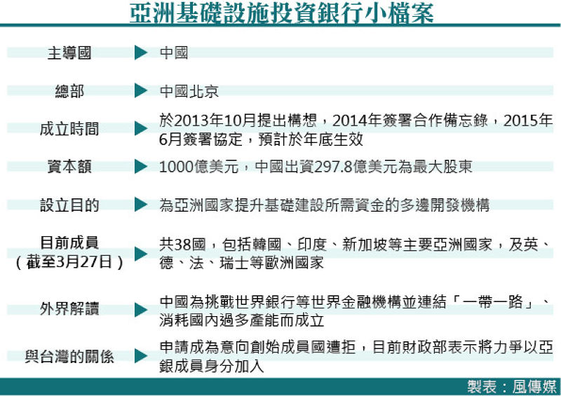 20150328-002-SMG0035-亞洲基礎設施投資銀行小檔案.jpg