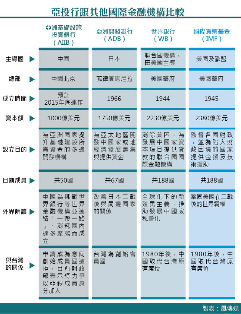 20150328-003-SMG0035-亞洲基礎設施投資銀行跟其他國際金融機構比較.jpg