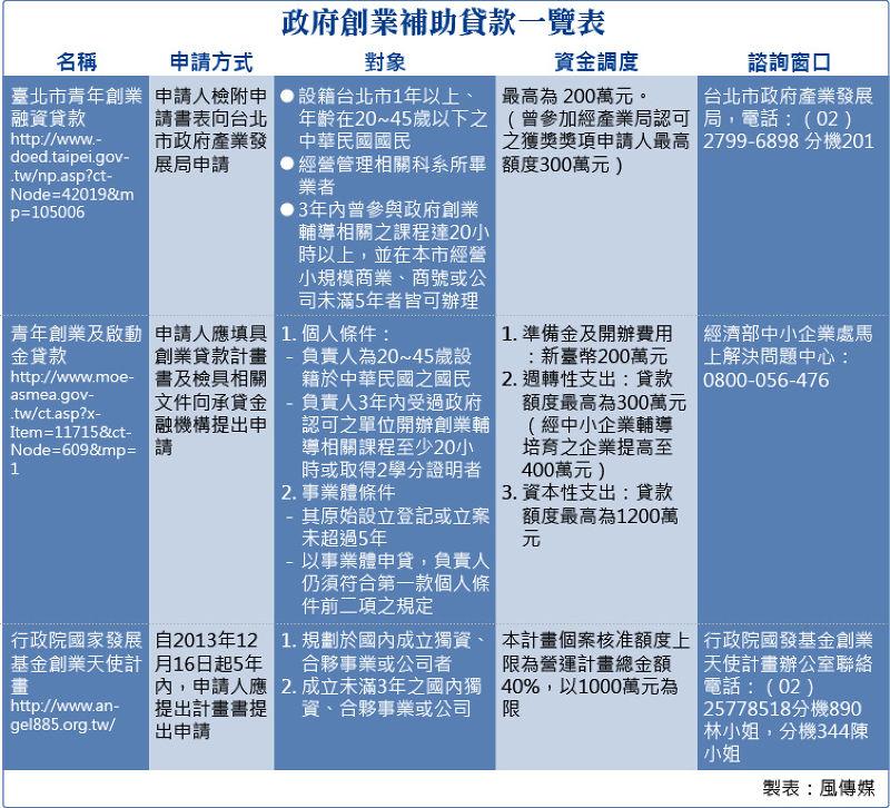 20150712-SMG0034-T04-政府創業補助貸款一覽表