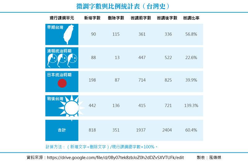 20150728-T02-微調字數與比例統計表(台灣史).jpg