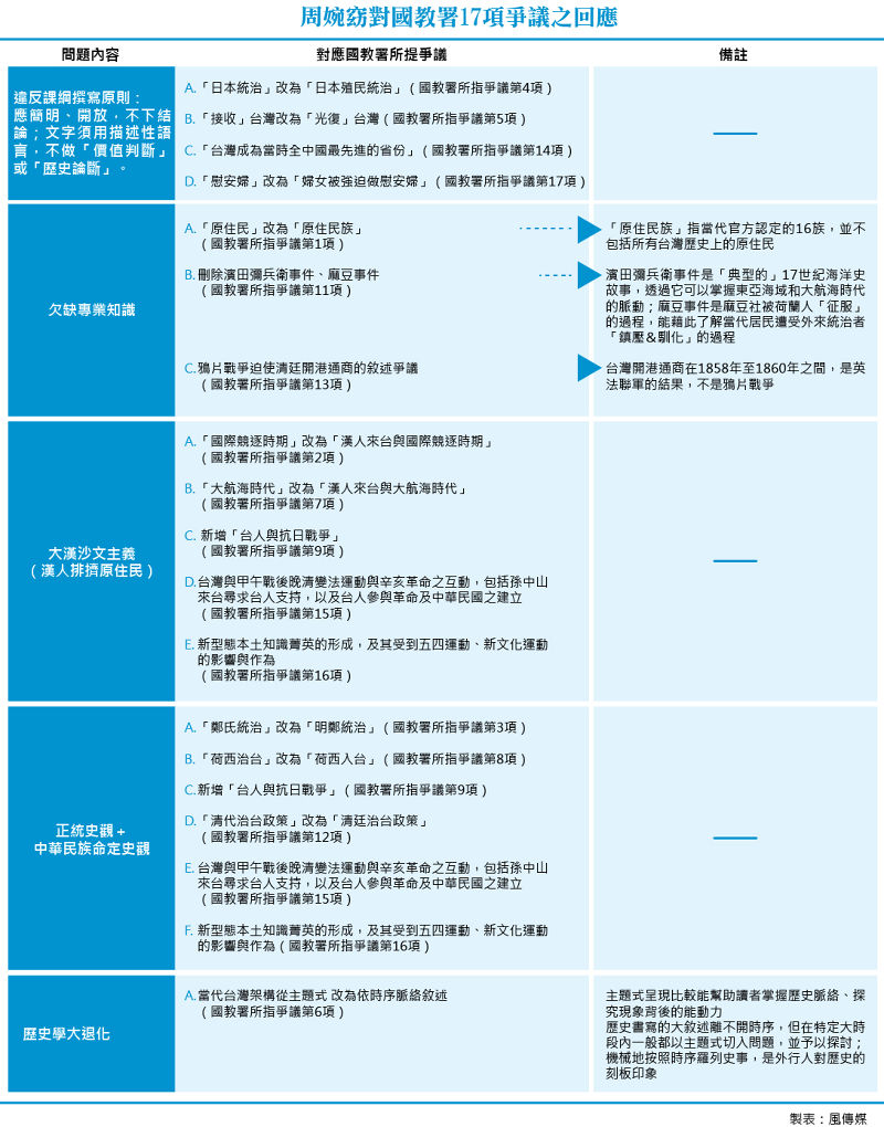 20150728-T07-周婉窈對國教署17項爭議之回應.jpg