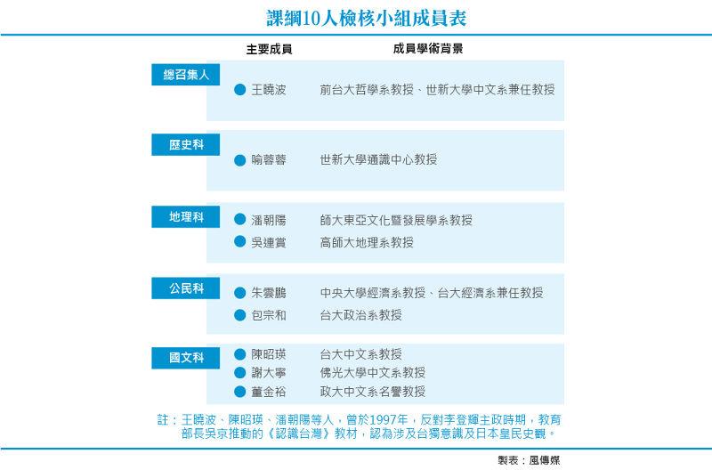 20150803-T01a-課綱10人檢核小組成員表.jpg