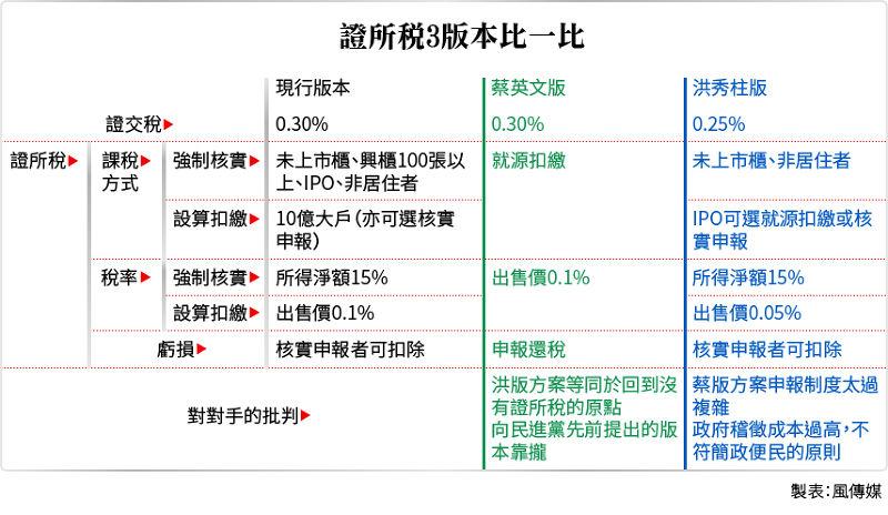 20150819-SMG0034-T03-證所稅3版本比一比.jpg