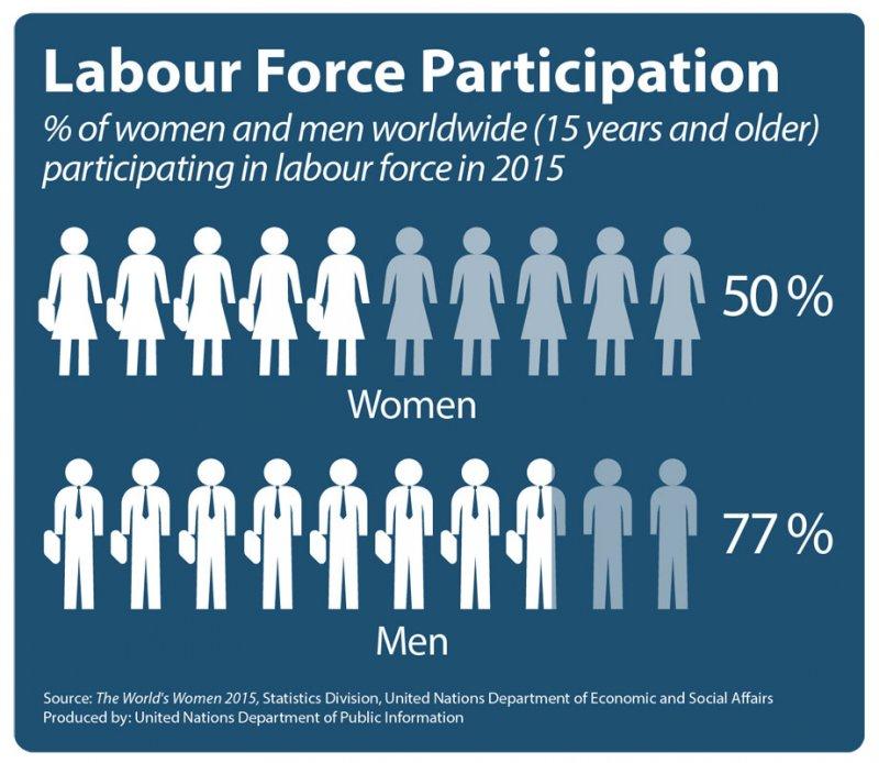 女性與男性勞動參與(聯合國)