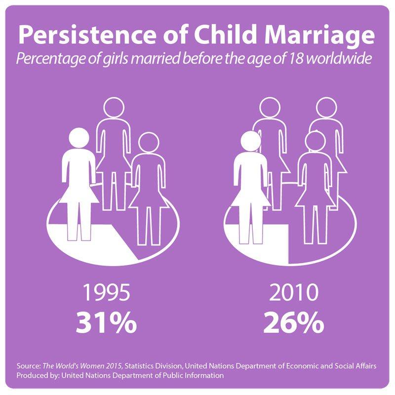 女性童婚問題(聯合國)