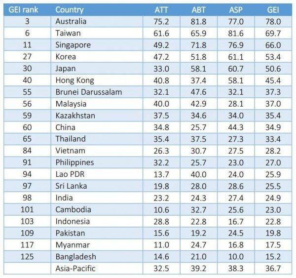 全球創業精神暨發展指數,台灣排名第6,亞洲第1。(取自GEDI官網)