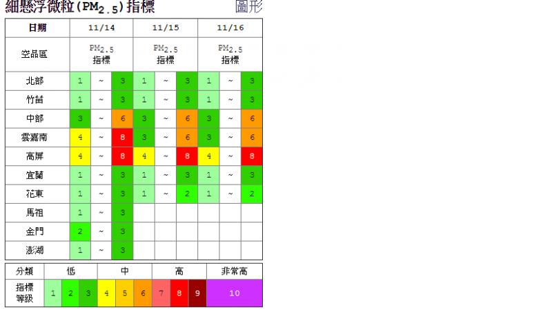 細懸浮微粒(PM2.5)指標 (取自:行政院環境保護署)