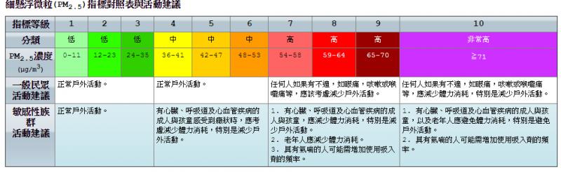 細懸浮微粒(PM2.5)指標對照表與活動建議(取自:行政院環保署)