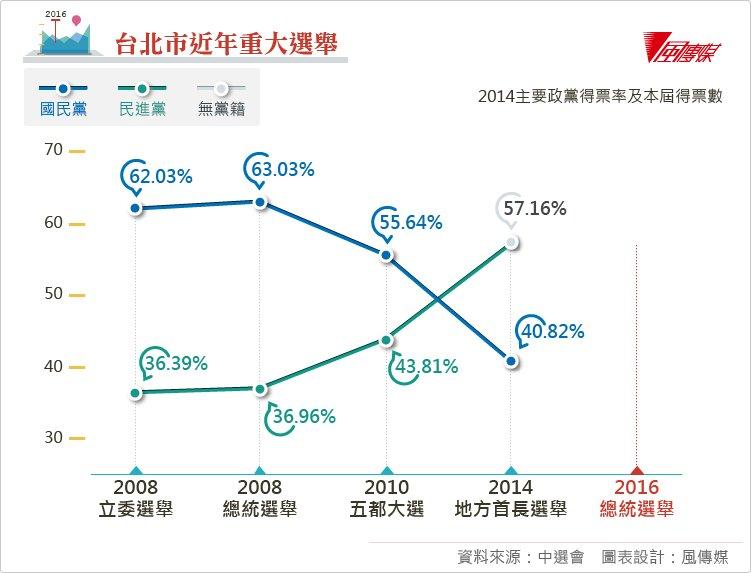 台北市近年重大選舉、2016總統大選表格、2016立委選舉表格(表格製作:風傳媒)